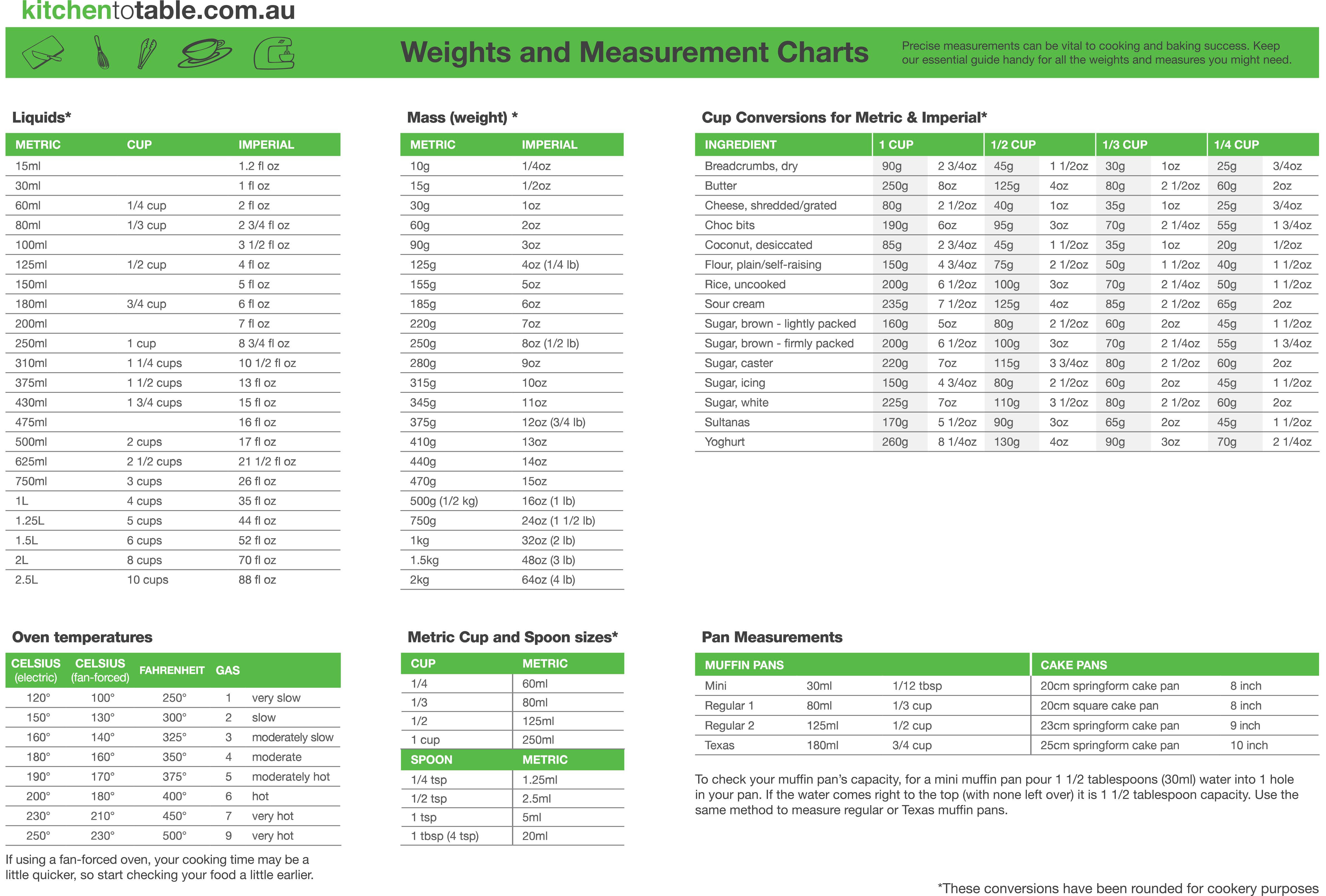 KTT_Conversion-Charts_A3_OCT15_final